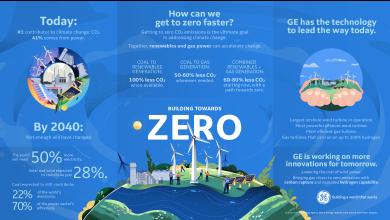 Photo de General Electric: Nouvelle étude d'appel à un déploiement accéléré des énergies renouvelables et du gaz